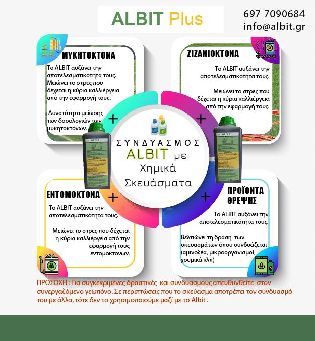 Albit συνδυαστικότητα